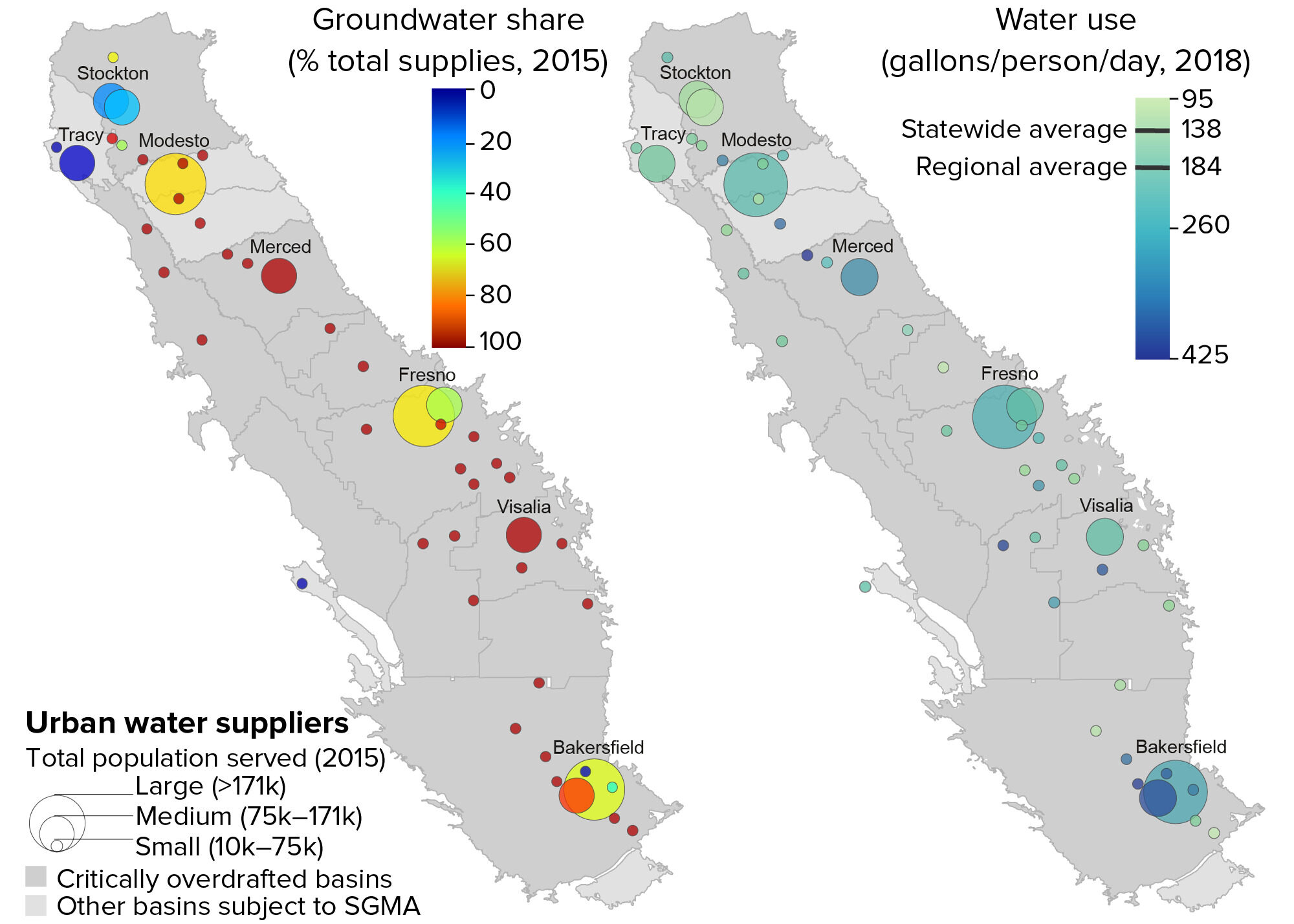 figure - Groundwater reliance is prevalent, and water use is higher than the statewide average