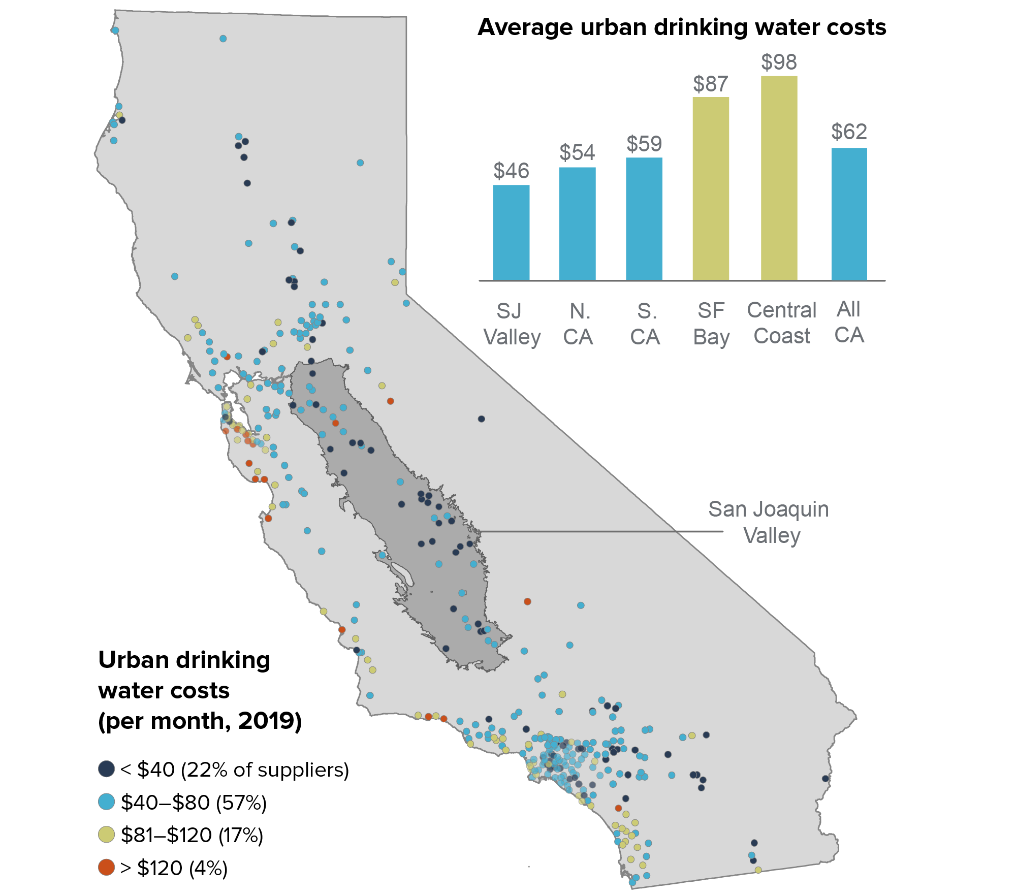 figure - Valley residents tend to face lower water rates than elsewhere in the state
