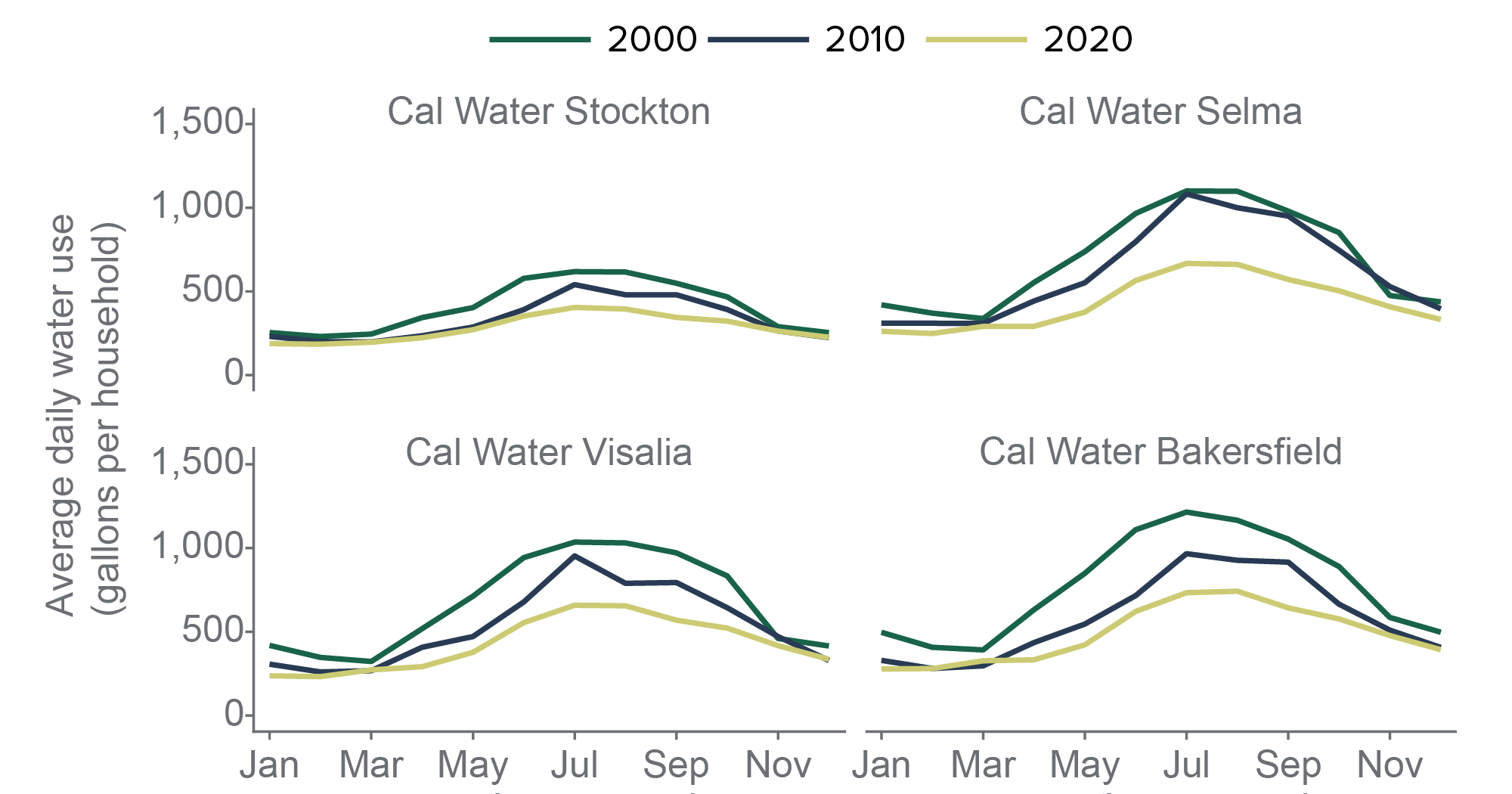 figure - Household water use has declined across the valleys Cal Water service areas, especially in summer months