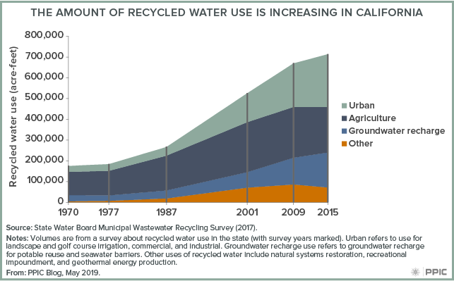 figure - The Amount of Recycled Water Use Is Increasing in California