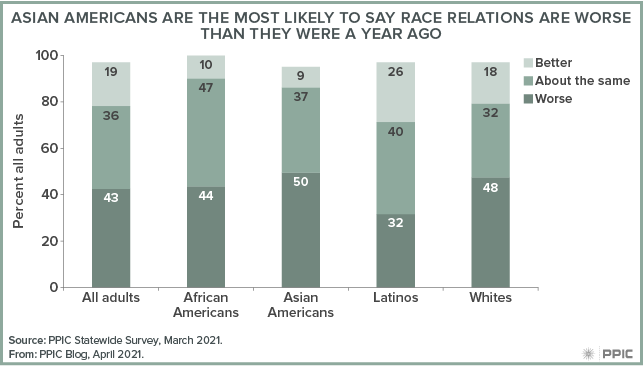 figure - Asian Americans Are the Most Likely To Say Race Relations Are Worse than They Were a Year Ago