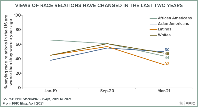 figure - Views of Race Relations Have Changed in the Last Two Years