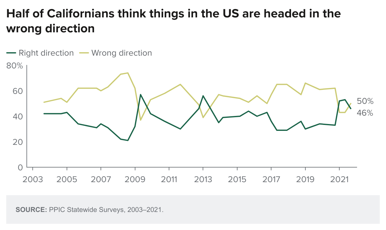 figure - Half Of Californians Think Things In The Us Are Headed In The Wrong Direction