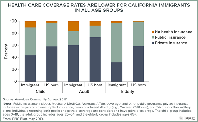 Figure - Health Care Coverage Rates are Lower For California Immigrants in All Age Groups