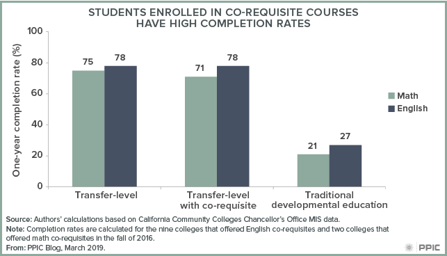figure - Students Enrolled in Co-requisite Courses Have High Completion Rates