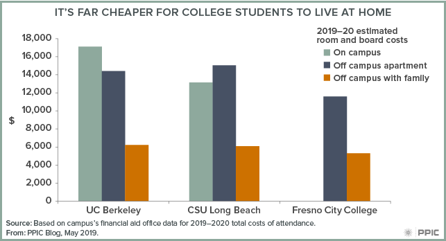 figure - It's Far Cheaper for College Students to Live at Home