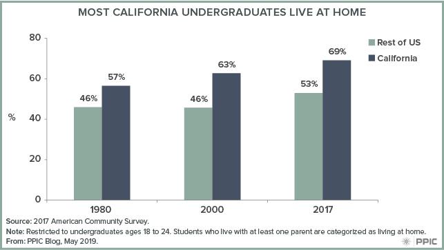 figure - Most California Undergraduates Live at Home