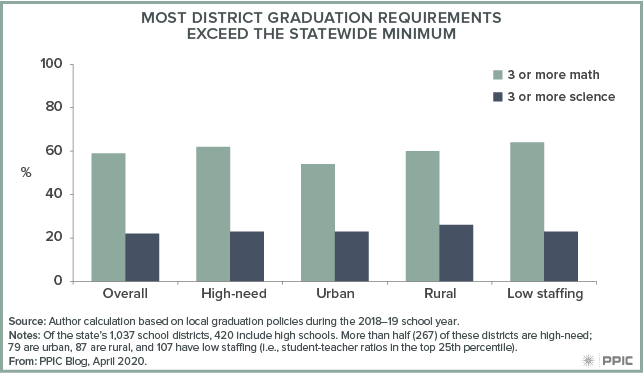 figure - Most District Graduation Requirements Exceed the Statewide Minimum