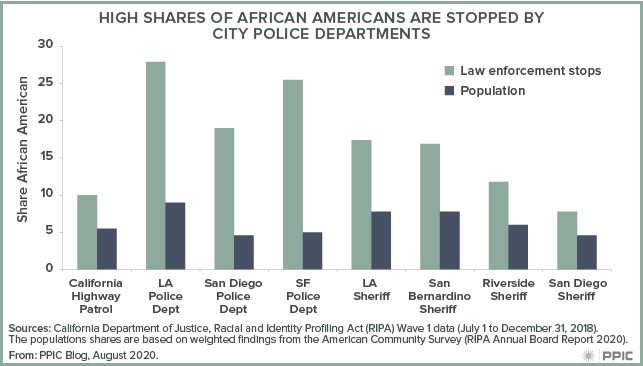 Figure - High Shares of African Americans Are Stopped By City Police Departments