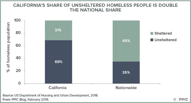 A Snapshot of Homelessness in California - Public Policy Institute