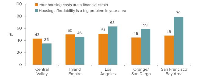 figure-Perceptions of housing affordability