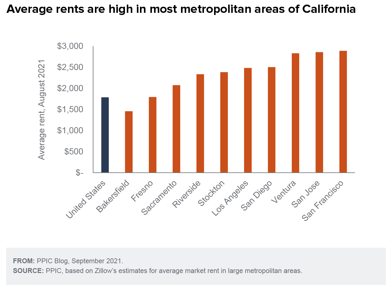figure - Average Rents Are High in Most Metropolitan Areas of California