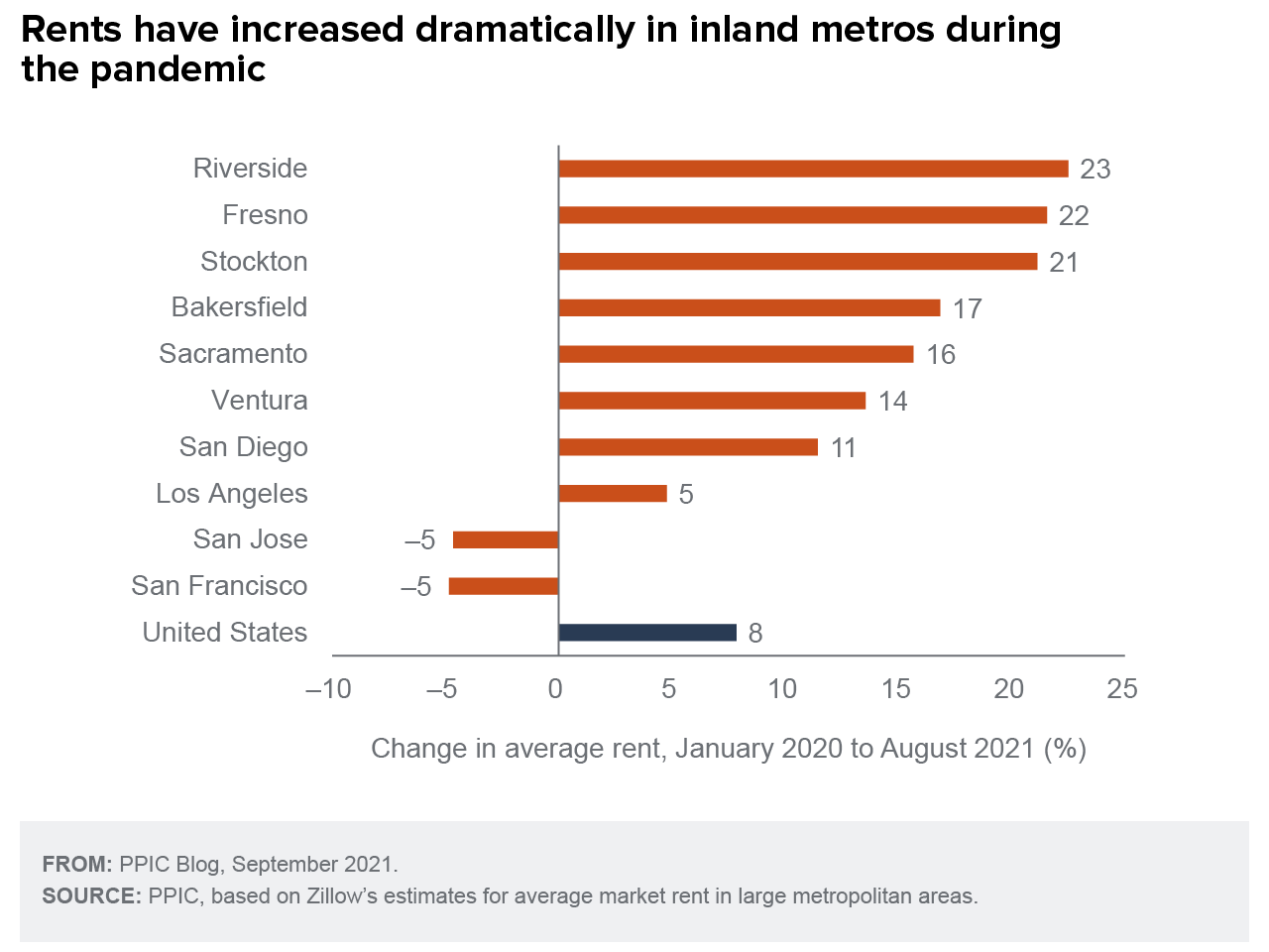 figure - Rents Have Increased Dramatically in Inland Metro during the Pandemic