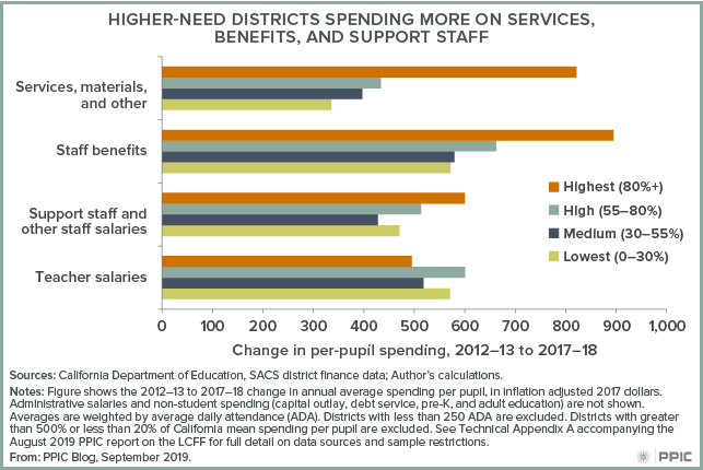figure - Higher-need Districts Spending More on Services, Benefits, and Support Staff