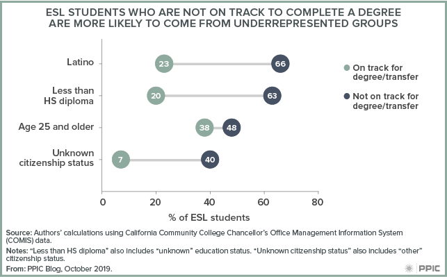 figure - ESL Students Who Are Not on Track To Complete a Degree Are More Likely To Come from Underrepresented Groups