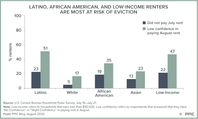 Figure - Latino, African American, and Low-Income Renters Are Most at Risk of Eviction