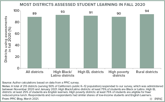 Figure - Most Districts Assessed Student Learning in Fall 2020