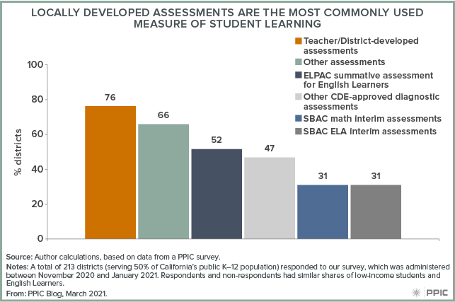 Figure - Locally Developed Assessments Are the Most Commonly Used Measure of Student Learning