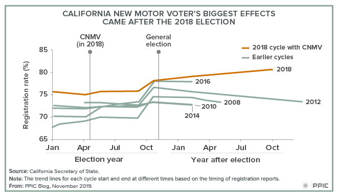 figure - California New Motor Voter's Biggest Effects Came After the 2018 Election
