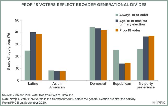 Figure - Prop 18 Voters Reflect Broader Generational Divides
