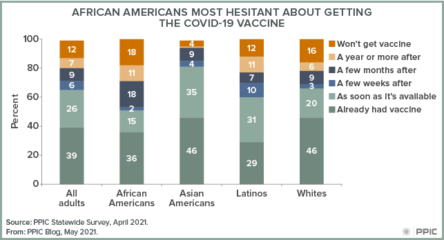 figure - African Americans Most Hesitant About Getting the COVID-19 Vaccine
