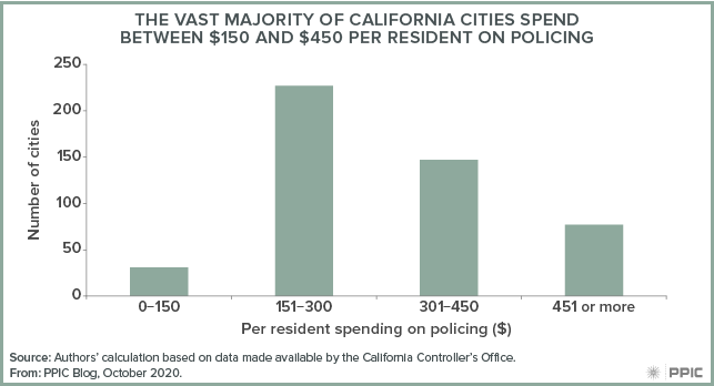 Figure - The Vast Majority of California Cities Spend Between $150 and $450 per Resident on Policing