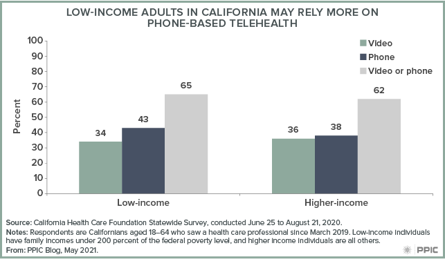 figure - Low-Income Adults in California May Rely More on Phone-Based Telehealth