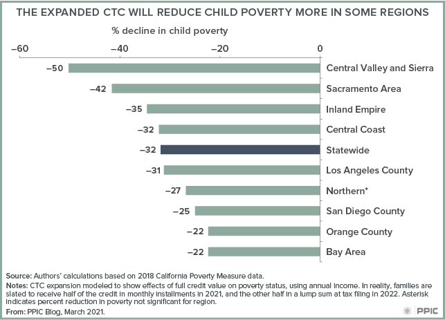 figure - The Expanded CTC Will Reduce Child Poverty More in Some Regions