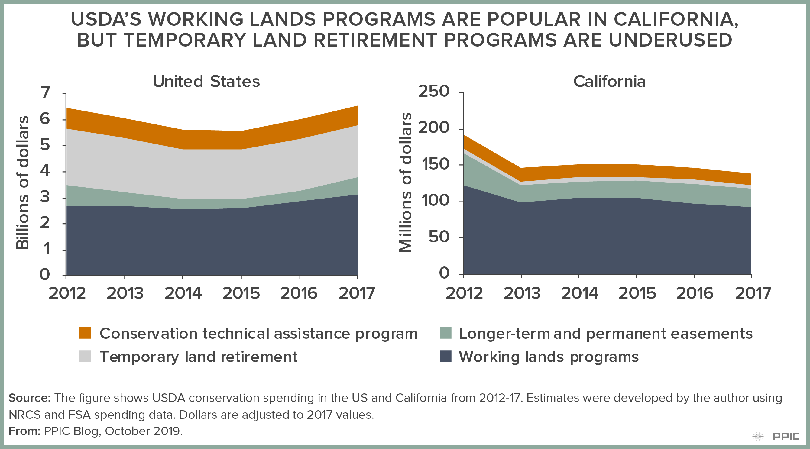 figure - USDA's Working Lands Programs Are Popular in California, but Temporary Land Retirement Programs Are Underused