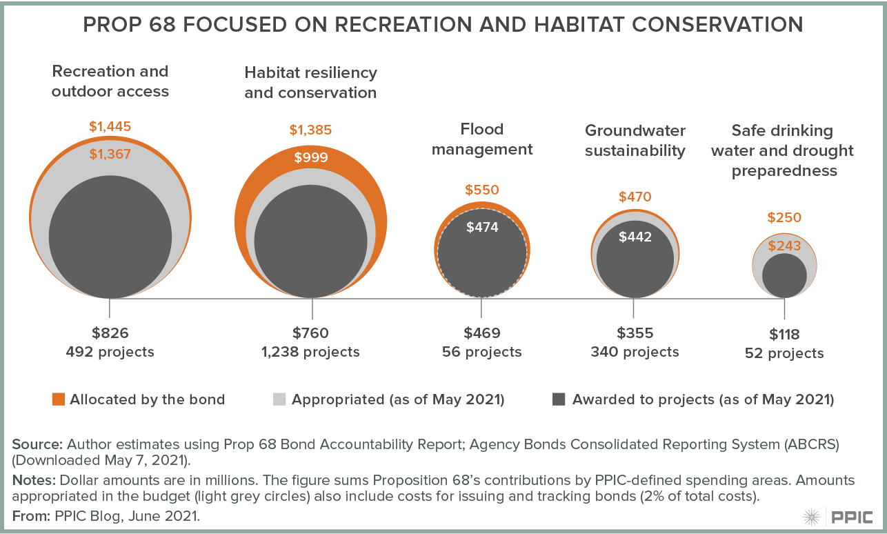 figure - Prop 68 focused on recreation and habitat conservation