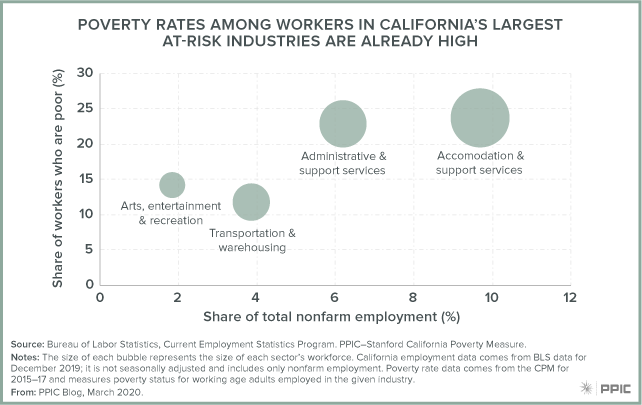 figure - Poverty Rates among Workers in California's Largest At-Risk Industries Are Already High