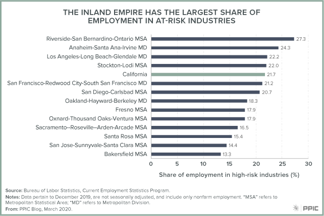 figure - The Inland Empire Has the Largest Share of Employment in At-Risk Industries
