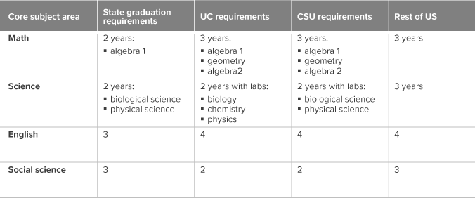 figure - California's graduation requirements do not align with UC/CSU eligibility standards or with requirements in other states