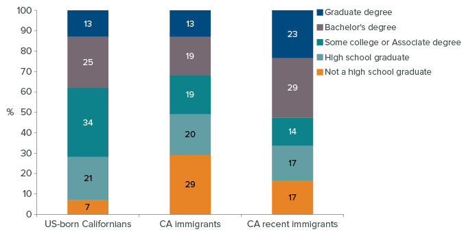 figure - Recent immigrants are more likely than other Californians to have bachelor's and graduate degrees