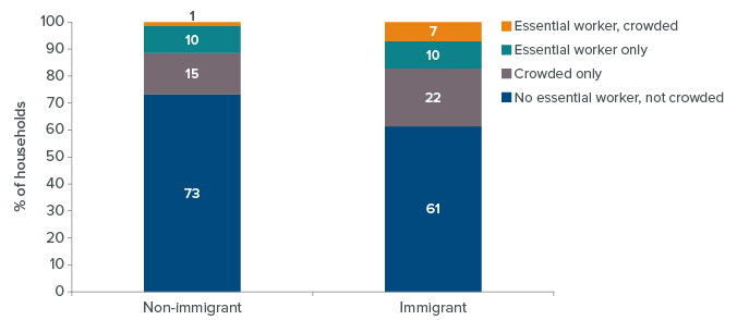 Figure 1 - Immigrants in California have lower health care coverage rates across age groups