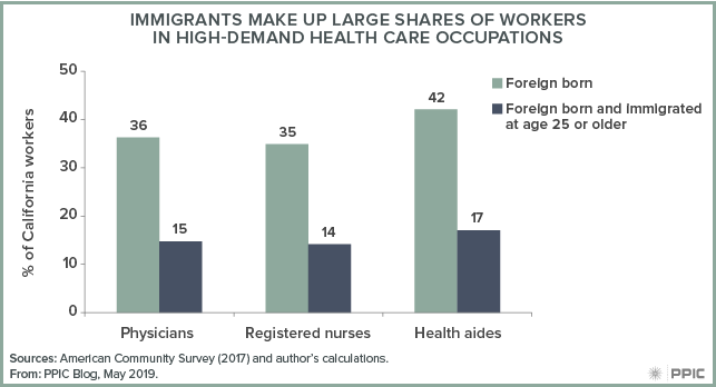 figure - Immigrants Make Up Large Shares of Workers in High-demand Health Care Occupations
