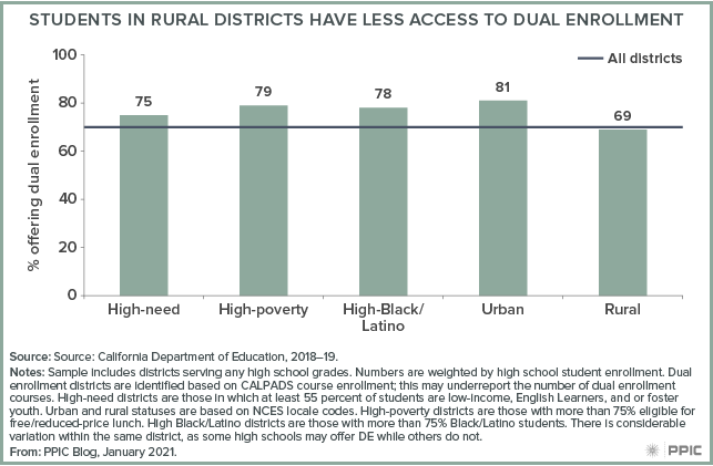 figure - Students in Rural Districts Have Less Access to Dual Enrollment