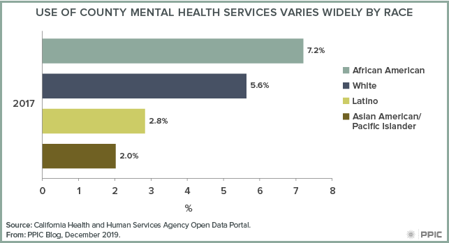 figure - Use of County Mental Health Services Varies Widely by Race
