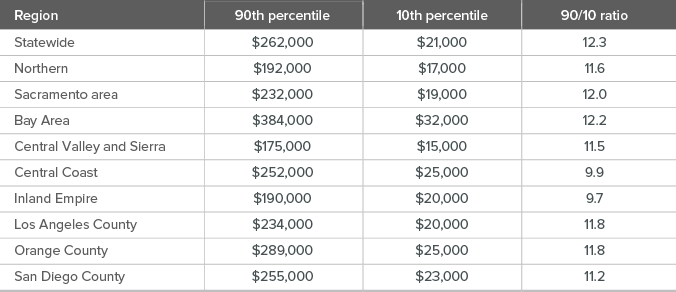 table - Incomes and the income gap vary across California