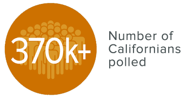 Image of infograph: 370k+ Californians polled