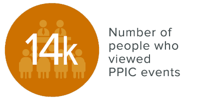 Image of infograph: 14k people viewed PPIC events