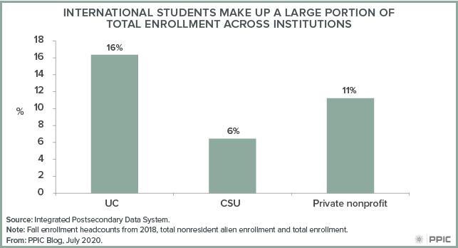 figure - International Students Make Up a Large Portion of Total Enrollment across Institutions