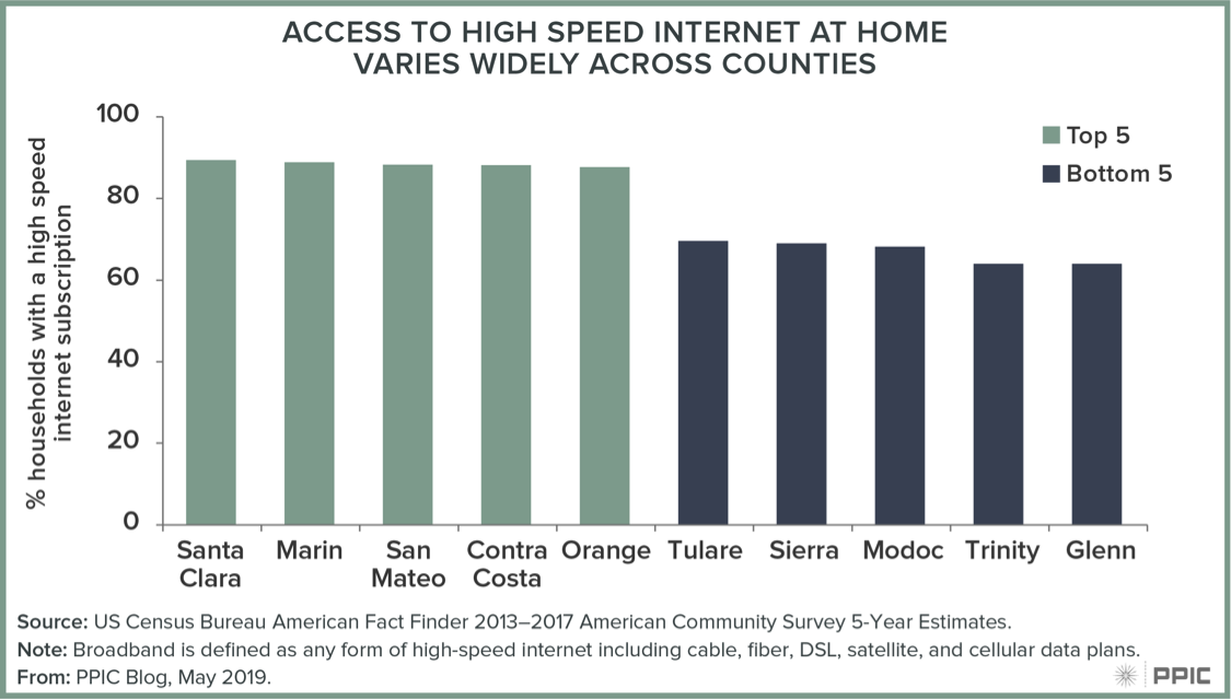 Figure - Access to High Speed Internet at Home Varies Widely Across Counties