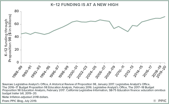 figure - K-12 Funding Is at a New High