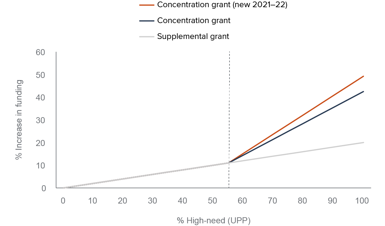 figure 1 - LCFF directs additional funding based on a district's share of high-need students