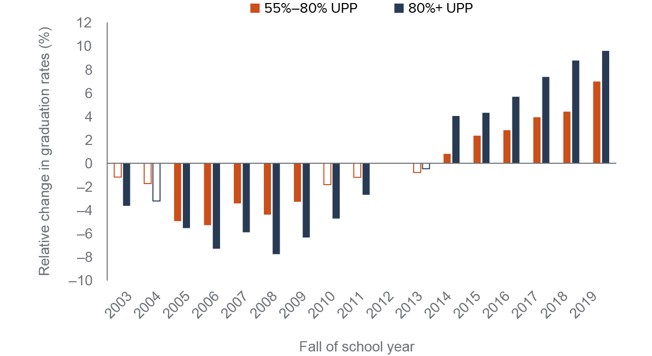 figure 10 - Graduation rates improved faster in concentration districts, but trend pre-dates LCFF