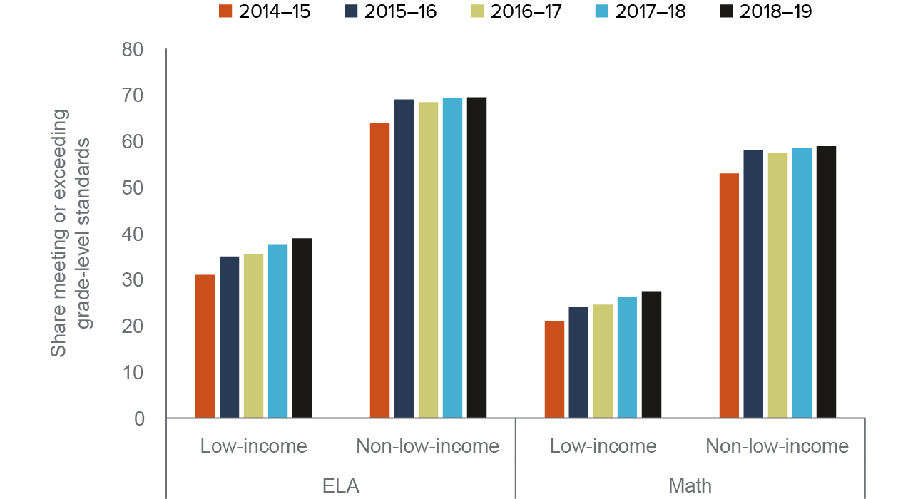 figure 11 - Low-income students had modest but consistent increases in ELA and math test scores