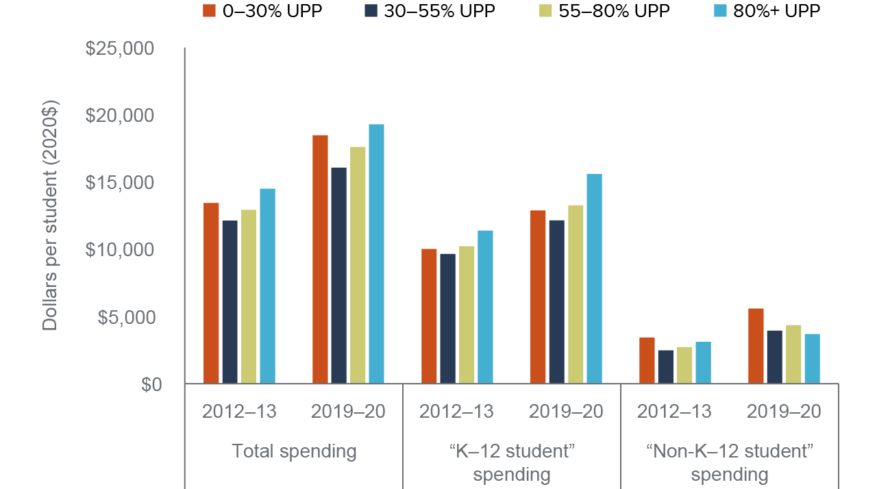 figure 3 - K–12 student spending increased most at highest-need districts by 2019