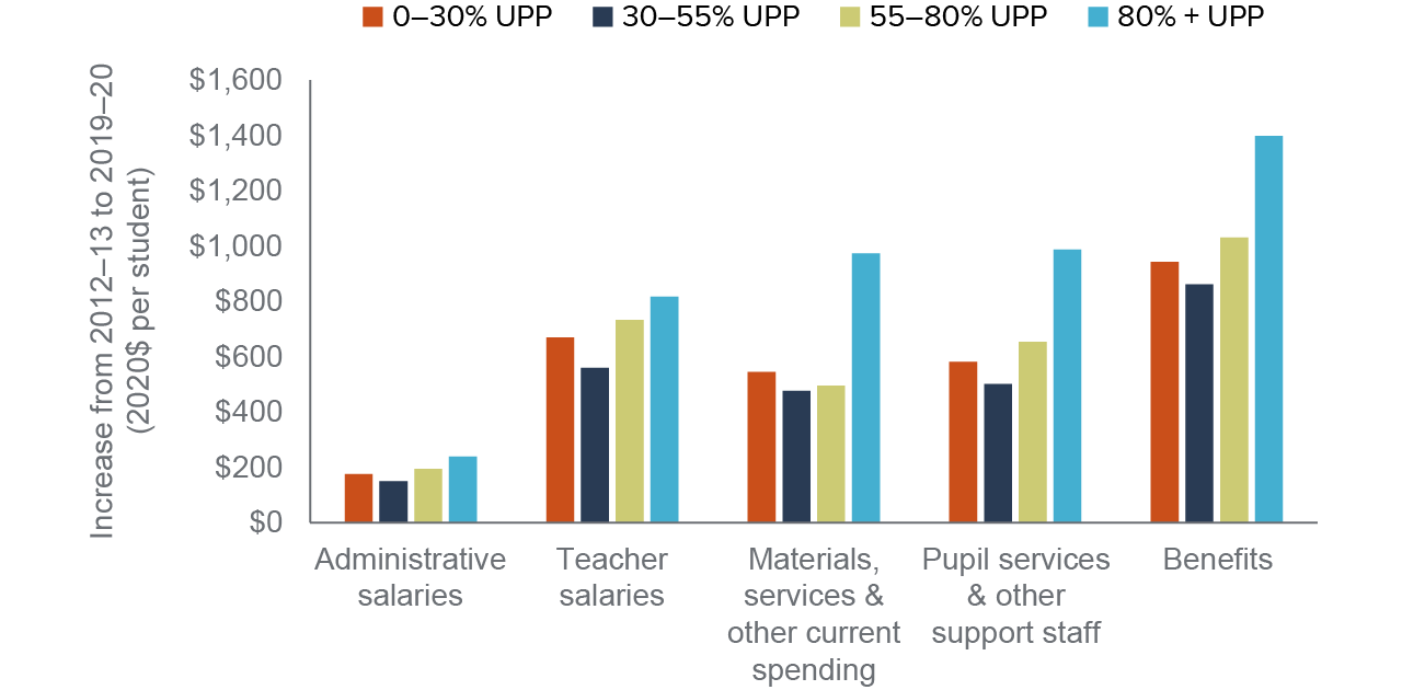figure 4 - The largest spending increases under LCFF went to staff benefits and salaries