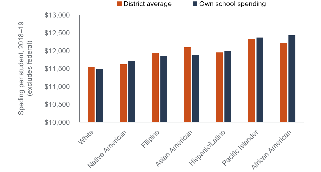 figure 6 - School spending is highest at districts and schools attended by African American students